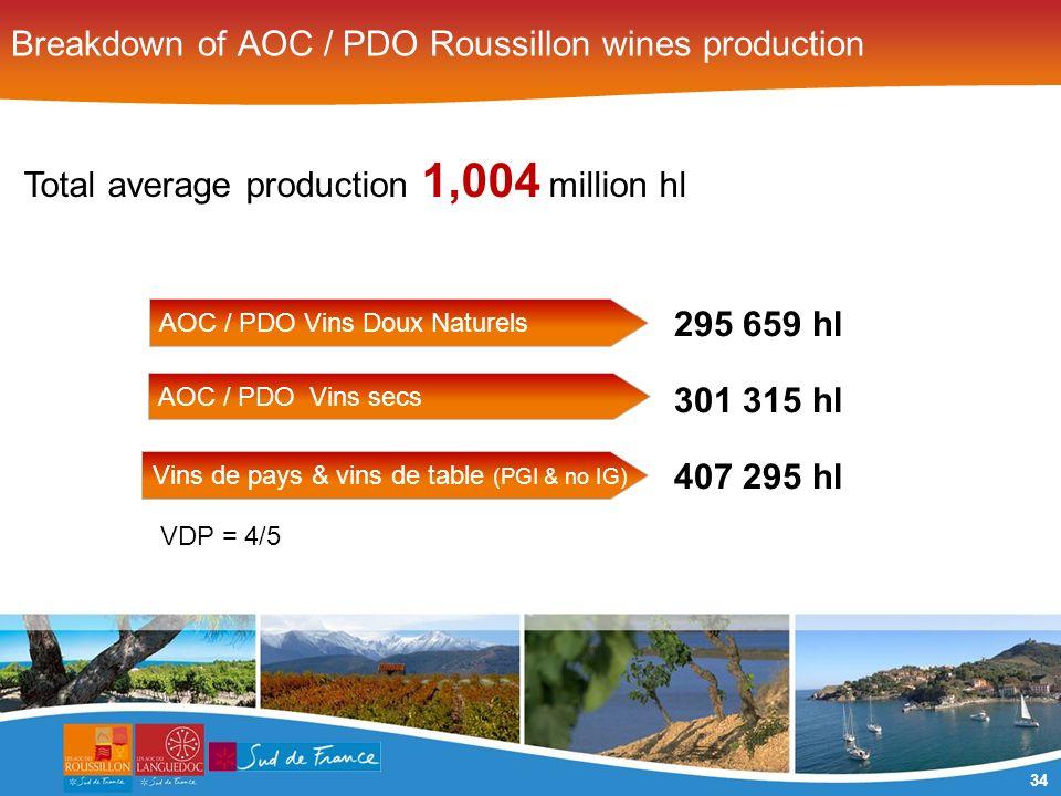 34 295 659 hl 301 315 hl 407 295 hl Breakdown of AOC / PDO Roussillon wines production Total average production 1,004 million hl AOC / PDO Vins Doux N
