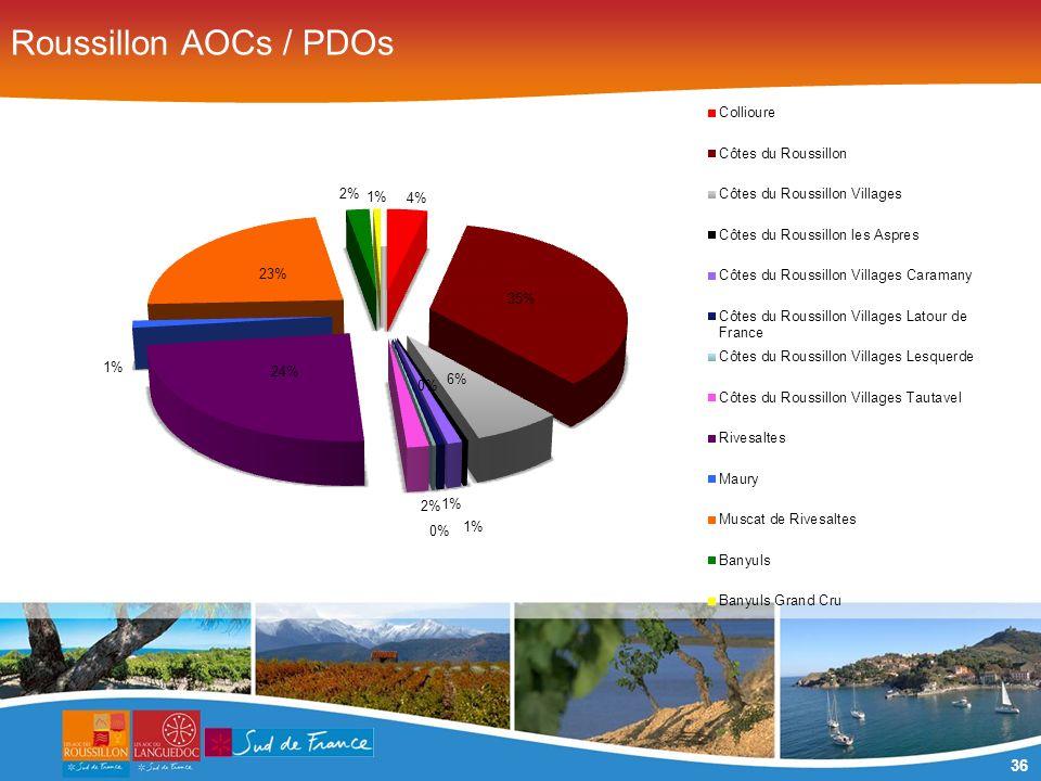 36 Roussillon AOCs / PDOs