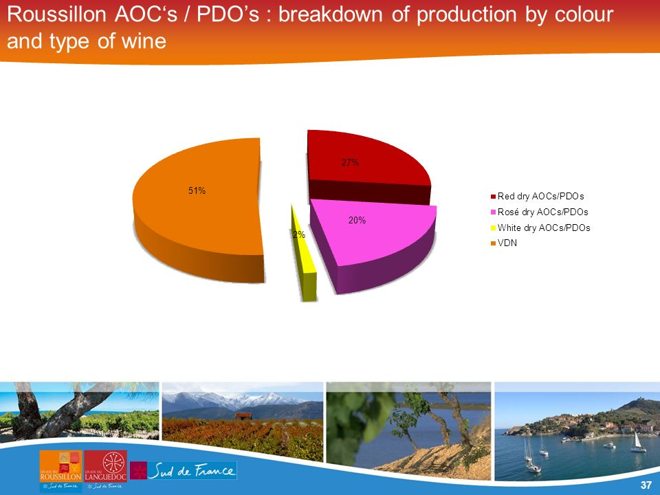 37 Roussillon AOCs / PDOs : breakdown of production by colour and type of wine
