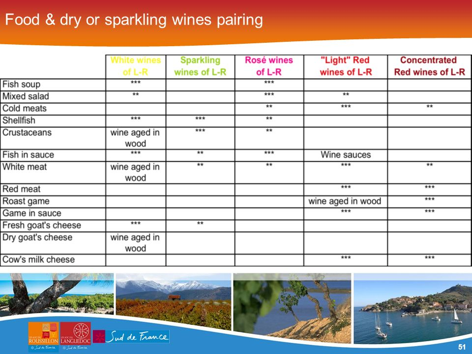 51 Food & dry or sparkling wines pairing