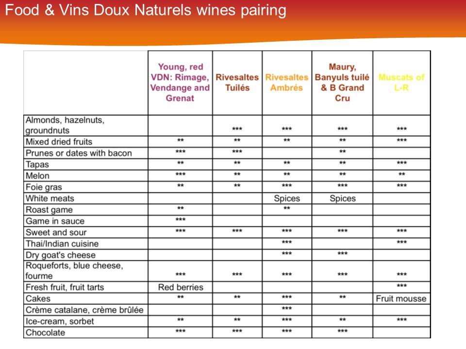 Food & Vins Doux Naturels wines pairing