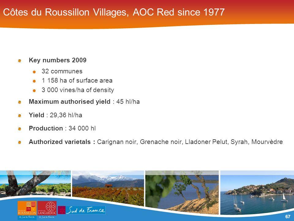 67 Côtes du Roussillon Villages, AOC Red since 1977 Key numbers 2009 32 communes 1 158 ha of surface area 3 000 vines/ha of density Maximum authorised