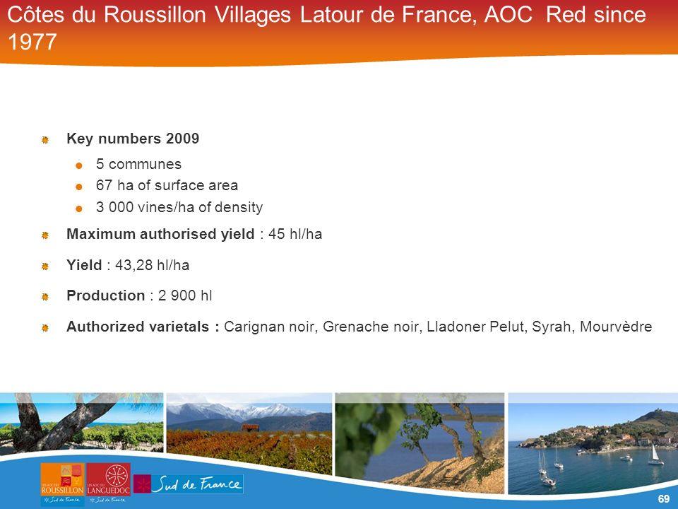 69 Côtes du Roussillon Villages Latour de France, AOC Red since 1977 Key numbers 2009 5 communes 67 ha of surface area 3 000 vines/ha of density Maxim