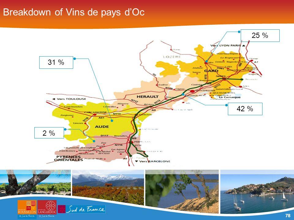 78 Breakdown of Vins de pays dOc 25 % 42 % 31 % 2 %