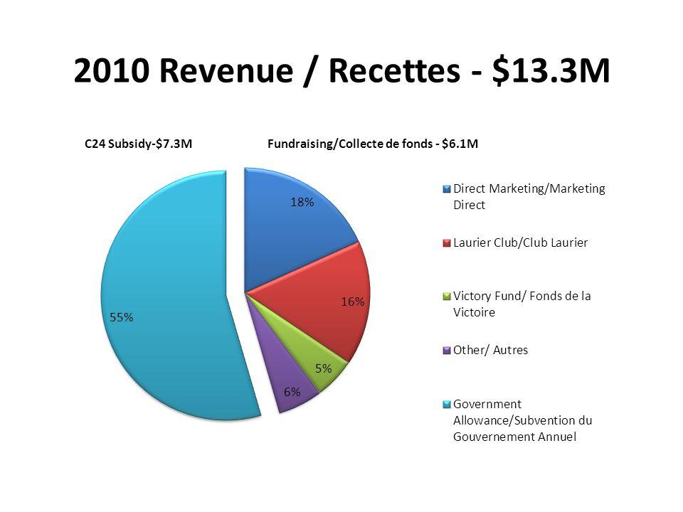 2010 Revenue / Recettes - $13.3M