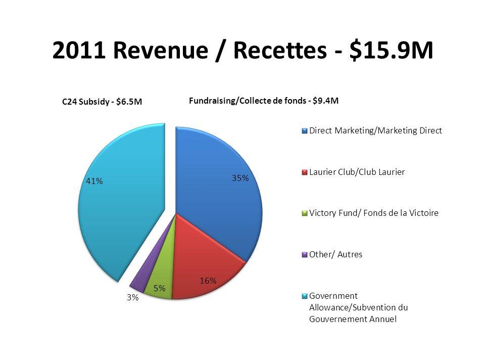 2011 Revenue / Recettes - $15.9M