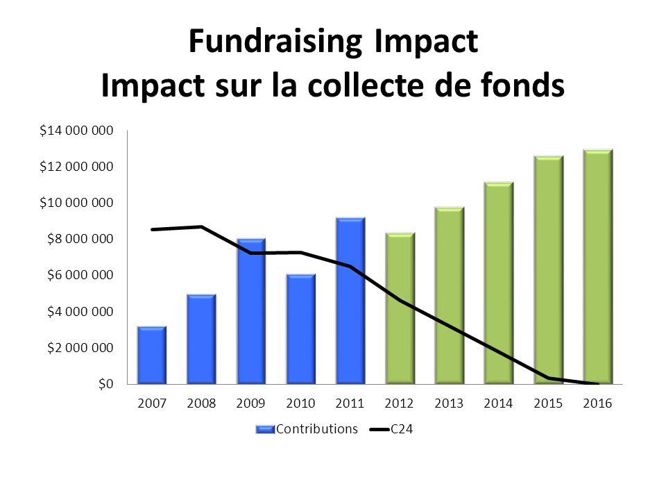 Fundraising Impact Impact sur la collecte de fonds