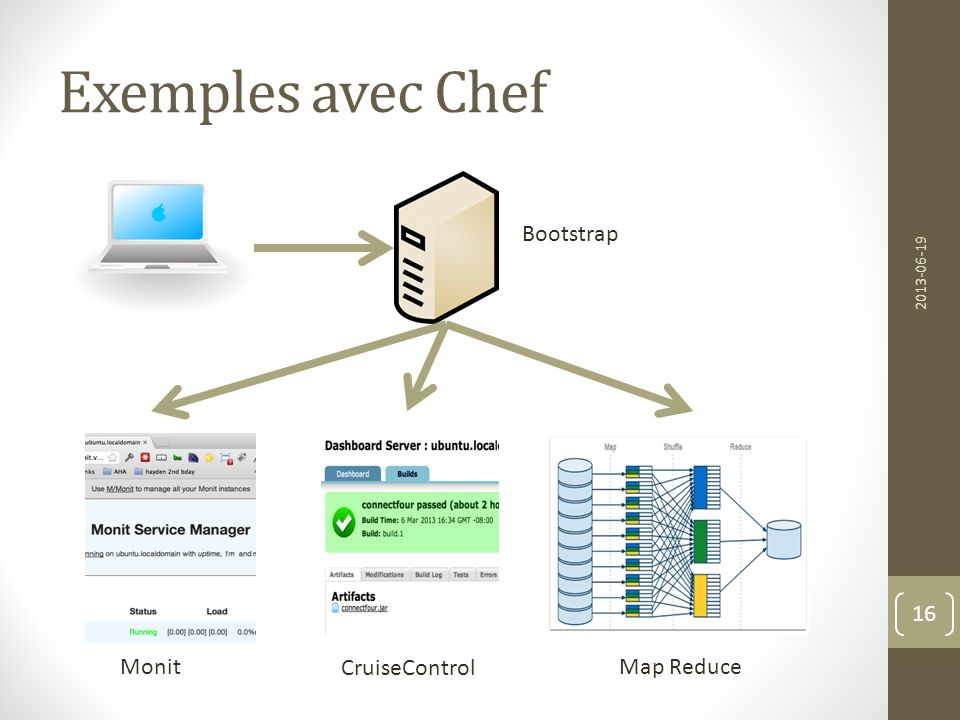 Exemples avec Chef 2013-06-19 16 Bootstrap Monit CruiseControl Map Reduce