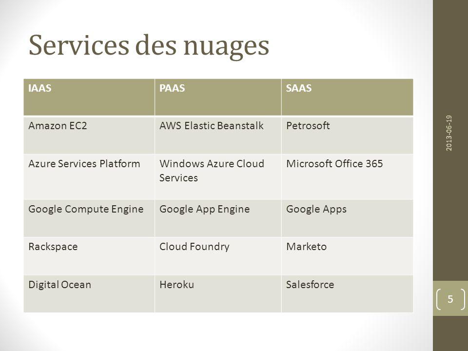 Services des nuages IAASPAASSAAS Amazon EC2AWS Elastic BeanstalkPetrosoft Azure Services PlatformWindows Azure Cloud Services Microsoft Office 365 Goo