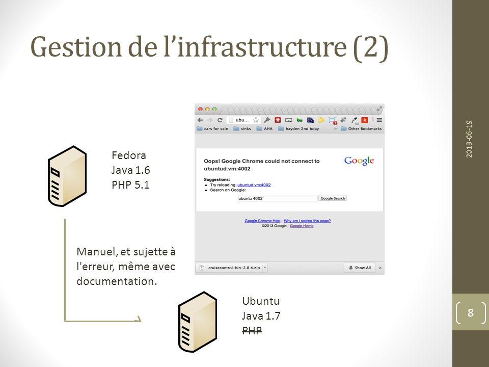 Gestion de linfrastructure (2) 2013-06-19 8 Manuel, et sujette à l'erreur, même avec documentation. Fedora Java 1.6 PHP 5.1 Ubuntu Java 1.7 PHP