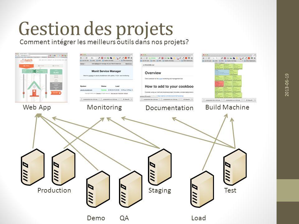 Gestion des projets 2013-06-19 Web AppMonitoringBuild Machine Documentation ProductionStagingTest DemoLoadQA Comment intégrer les meilleurs outils dan