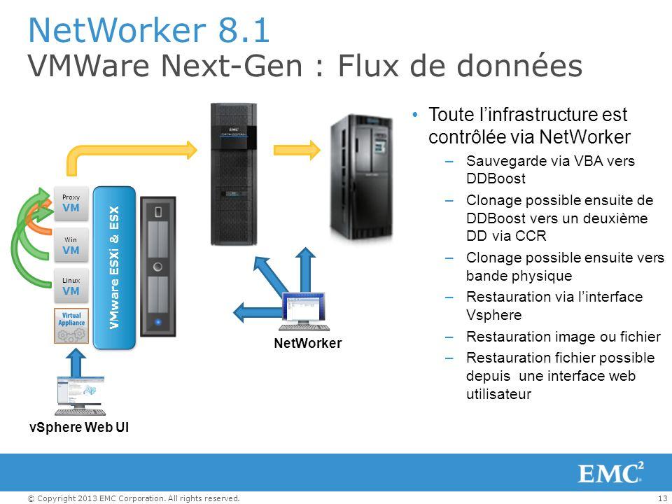 13© Copyright 2013 EMC Corporation. All rights reserved. NetWorker 8.1 VMWare Next-Gen : Flux de données Toute linfrastructure est contrôlée via NetWo