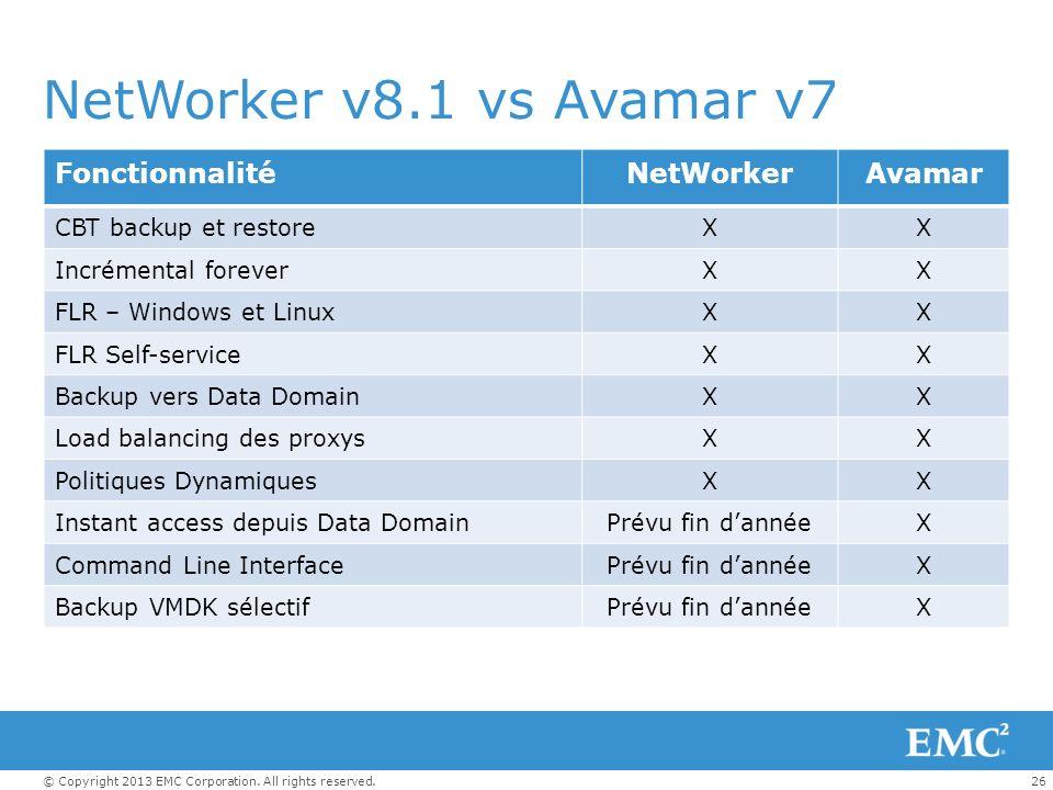 26© Copyright 2013 EMC Corporation. All rights reserved. NetWorker v8.1 vs Avamar v7 FonctionnalitéNetWorkerAvamar CBT backup et restoreXX Incrémental