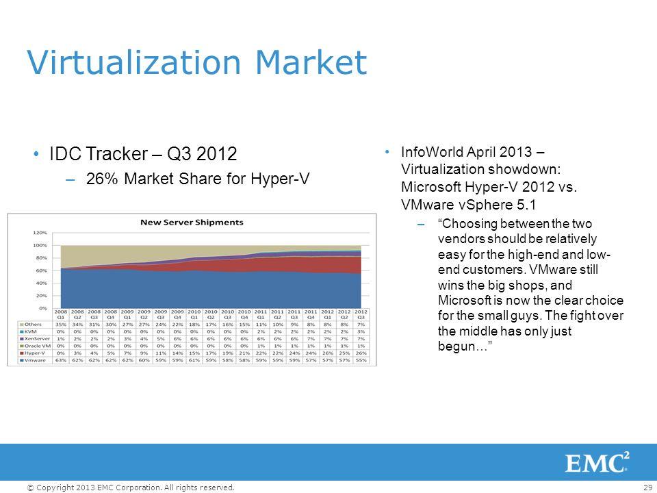 29© Copyright 2013 EMC Corporation. All rights reserved. Virtualization Market IDC Tracker – Q3 2012 –26% Market Share for Hyper-V InfoWorld April 201