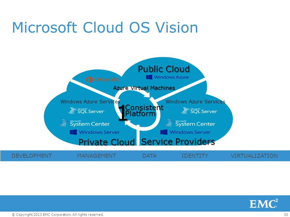 30© Copyright 2013 EMC Corporation. All rights reserved.1ConsistentPlatform Windows Azure Services Service Providers Private Cloud Public Cloud Micros