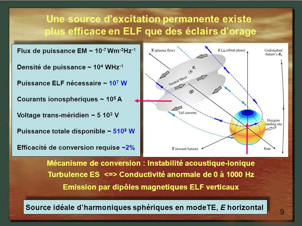 8 La couche réflectrice dans lionosphère est en accord avec les modèles Une couche inférieure est indispensabe pour une resonance Schumann Loffset observé au sol est consistent avec la faible conductivité de la glace Le facteur de qualité Q = 6 contraint une couche de glace sans perte Offset près de la surface E = 0 ( surface conductrice) Extrapolation of the E profile implies an ocean ~ 50-90 km under the ice Titan Ocean: Huygens HASI/PWA Result