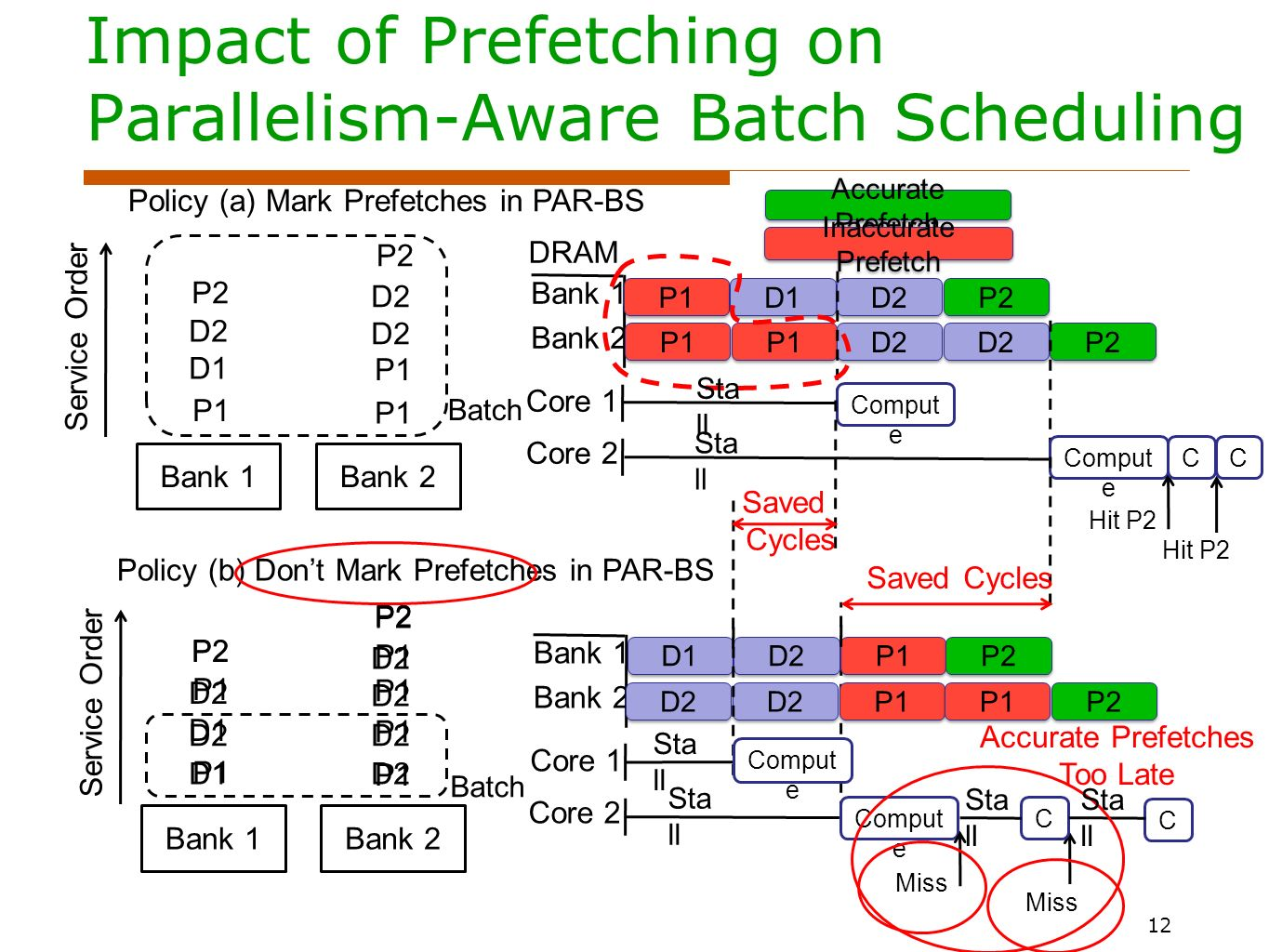 Impact of Prefetching on Parallelism-Aware Batch Scheduling 12 Bank 1Bank 2 Bank 1Bank 2 Policy (a) Mark Prefetches in PAR-BS Policy (b) Dont Mark Prefetches in PAR-BS P1 D1 D2 P2 P1 D2 P2 Service Order P1 D1 D2 P2 P1 D2 P2 DRAM Bank 1 Bank 2 Core 1 Core 2 P1 D1 D2 P2 P1 D2 P2 Comput e Hit P2 Service Order Bank 1 Bank 2 Core 1 Core 2 P1 D1 D2 P2 P1 D2 P2 Comput e Miss P1 D1 D2 P2 P1 D2 P2 Saved Cycles Saved Cycles Accurate Prefetch Inaccurate Prefetch Accurate Prefetches Too Late Sta ll CC C C Batch