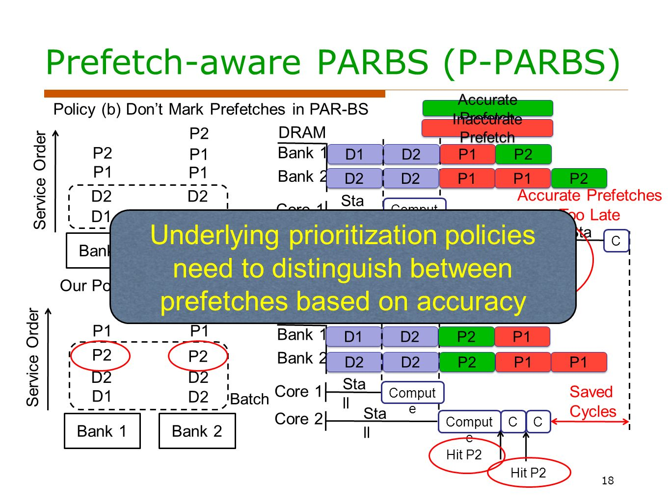Batch Prefetch-aware PARBS (P-PARBS) 18 Bank 1Bank 2 Policy (b) Dont Mark Prefetches in PAR-BS P1 D1 D2 P2 P1 D2 P2 Service Order Bank 1 Bank 2 Core 1 Core 2 P1 D1 D2 P2 P1 D2 P2 Comput e Miss D2 Saved Cycles Sta ll C C Bank 1Bank 2 Our Policy: Mark Accurate Prefetches P1 D1 D2 P2 P1 D2 P2 Service Order DRAM Bank 1 Bank 2 Core 1 Core 2 P1 D1 D2 P2 P1 D2 P2 Comput e Hit P2 Accurate Prefetch Inaccurate Prefetch Sta ll CC Batch Accurate Prefetches Too Late Underlying prioritization policies need to distinguish between prefetches based on accuracy