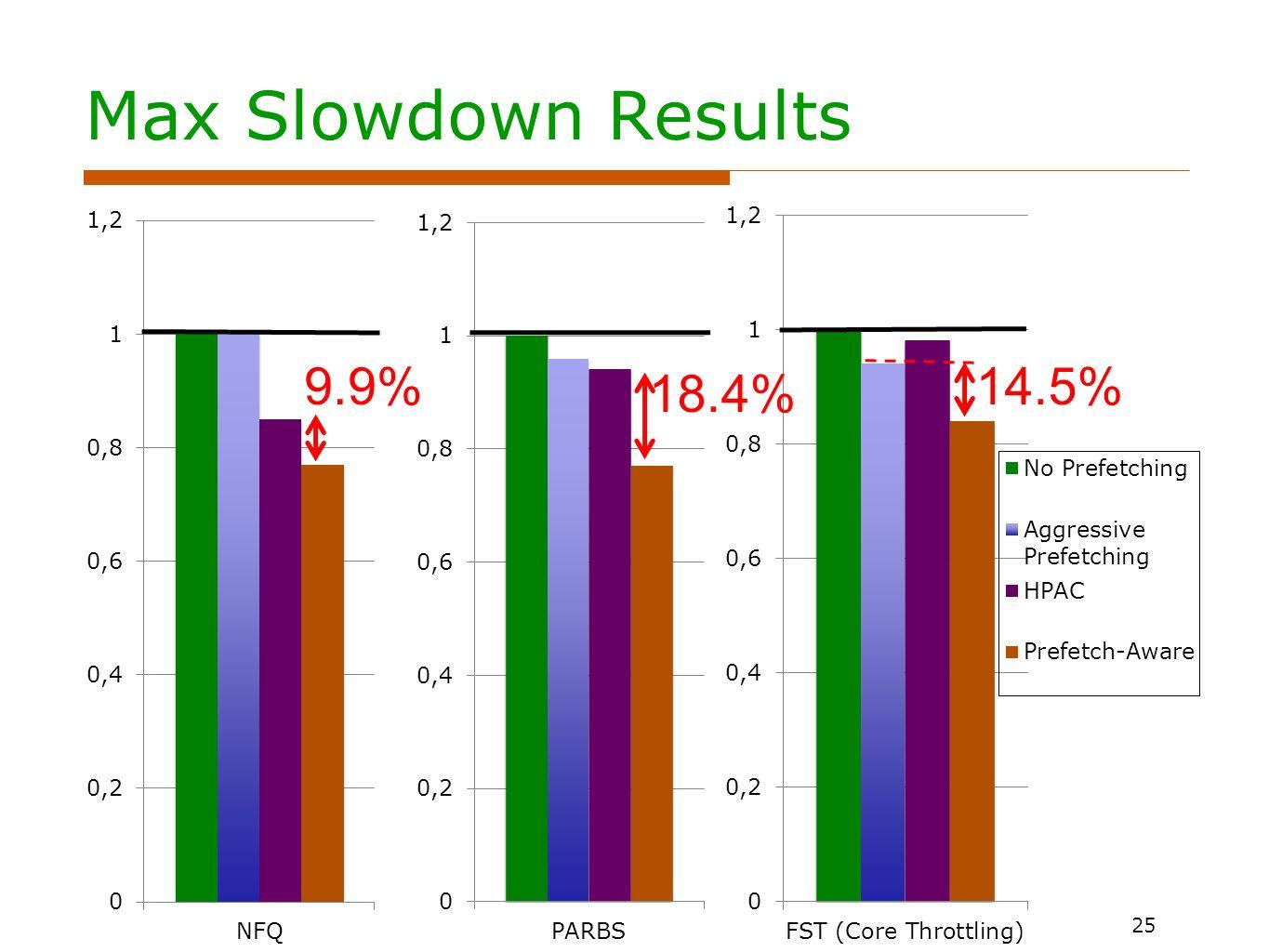 Max Slowdown Results 25 9.9% 18.4% 14.5%