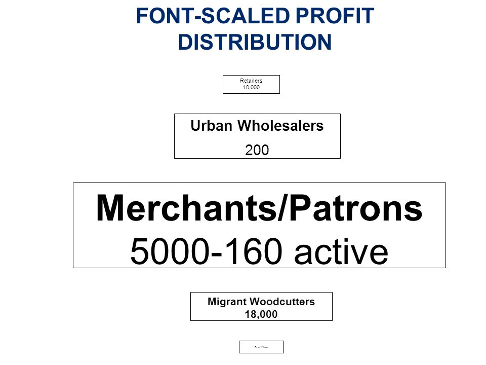 Retailers 10,000 Urban Wholesalers 200 Merchants/Patrons 5000-160 active Migrant Woodcutters 18,000 Forest Villages FONT-SCALED PROFIT DISTRIBUTION