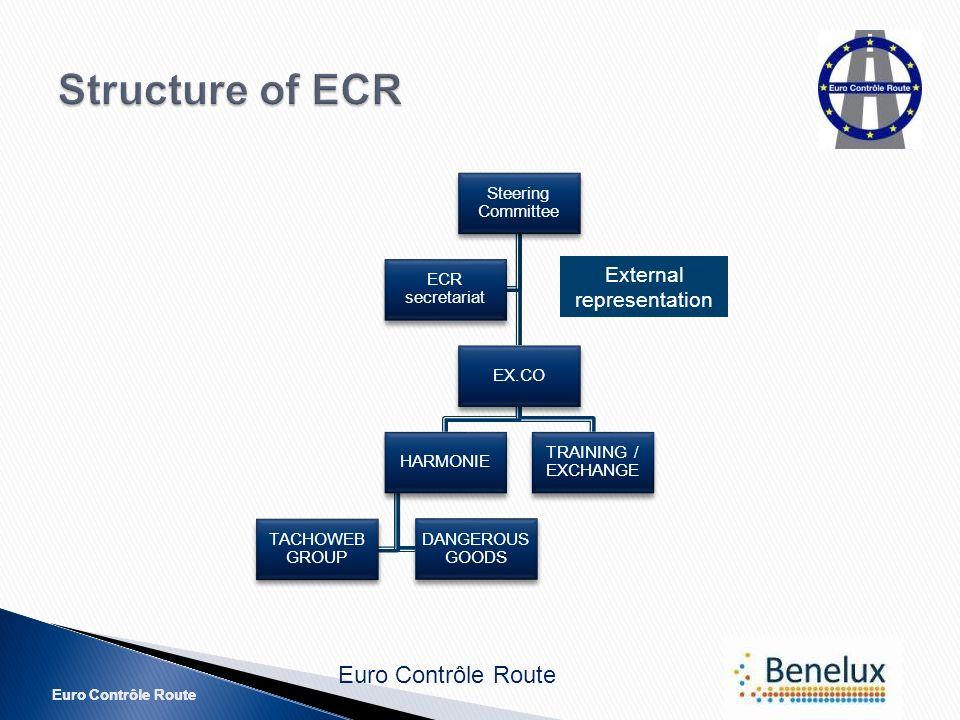 Euro Contrôle Route Steering Committee EX.CO HARMONIE DANGEROUS GOODS TACHOWEB GROUP TRAINING / EXCHANGE ECR secretariat External representation