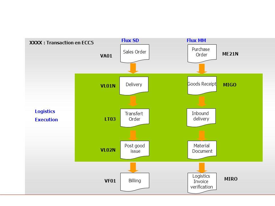 Principes SAP Logistique SD MM Sales Order Delivery Billing Flux SDFlux MM Post good issue Purchase Order Goods Receipt Logistics Invoice verification