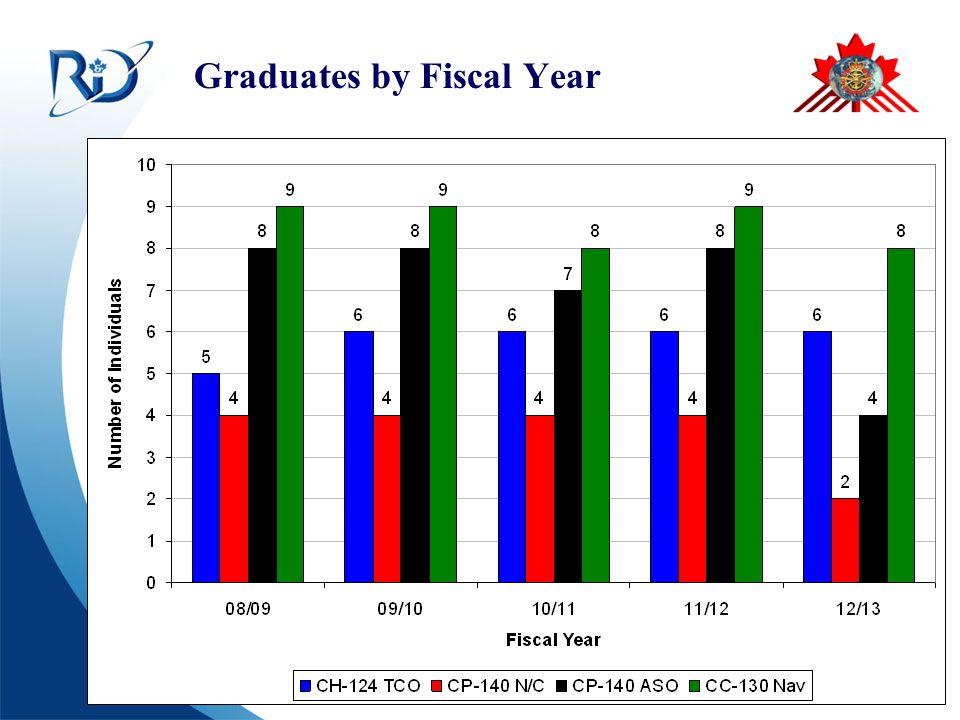Defence R&D Canada – CORA R & D pour la défense Canada – CARO Graduates by Fiscal Year
