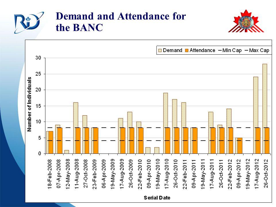 Defence R&D Canada – CORA R & D pour la défense Canada – CARO Demand and Attendance for the BANC
