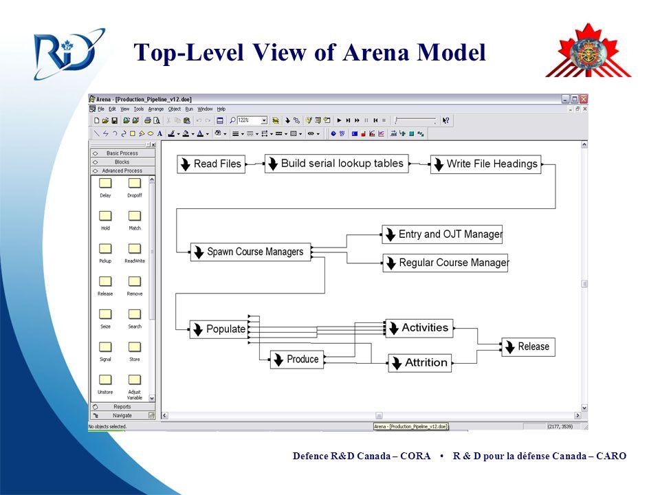 Defence R&D Canada – CORA R & D pour la défense Canada – CARO Top-Level View of Arena Model
