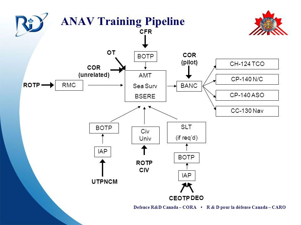 Defence R&D Canada – CORA R & D pour la défense Canada – CARO ANAV Training Pipeline CFR DEO CEOTP UTPNCM COR (pilot) OT BOTP AMT Sea Surv BSERE BANC