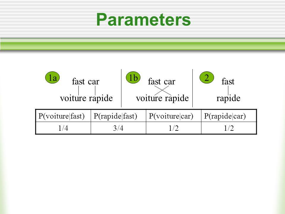 Parameters fast car voiture rapide fast rapide fast car voiture rapide 1a1b2 P(voiture|fast)P(rapide|fast)P(voiture|car)P(rapide|car) 1/43/41/2