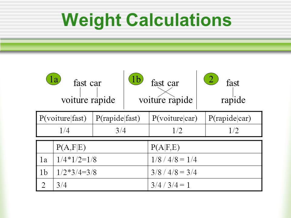 Weight Calculations fast car voiture rapide fast rapide fast car voiture rapide 1a1b2 P(voiture|fast)P(rapide|fast)P(voiture|car)P(rapide|car) 1/43/41