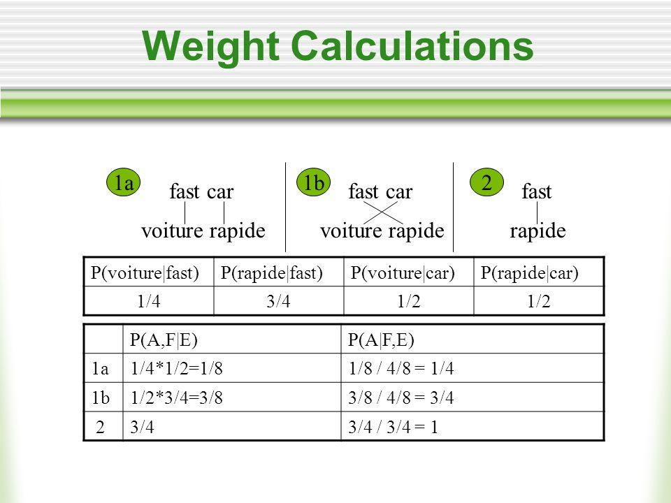 Weight Calculations fast car voiture rapide fast rapide fast car voiture rapide 1a1b2 P(voiture|fast)P(rapide|fast)P(voiture|car)P(rapide|car) 1/43/41/2 P(A,F|E)P(A|F,E) 1a1/4*1/2=1/81/8 / 4/8 = 1/4 1b1/2*3/4=3/83/8 / 4/8 = 3/4 23/43/4 / 3/4 = 1