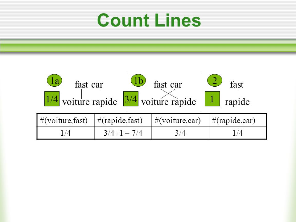 Count Lines fast car voiture rapide fast rapide fast car voiture rapide 1a1b2 1/43/41 #(voiture,fast)#(rapide,fast)#(voiture,car)#(rapide,car) 1/43/4+1 = 7/43/41/4
