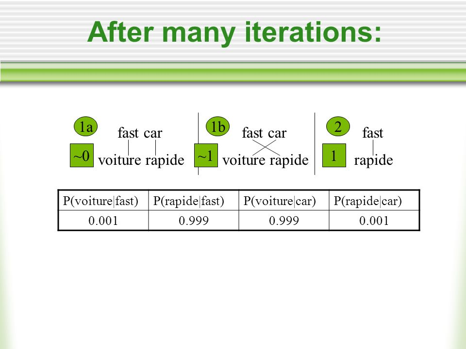 After many iterations: fast car voiture rapide fast rapide fast car voiture rapide 1a1b2 ~0~11 P(voiture|fast)P(rapide|fast)P(voiture|car)P(rapide|car) 0.0010.999 0.001