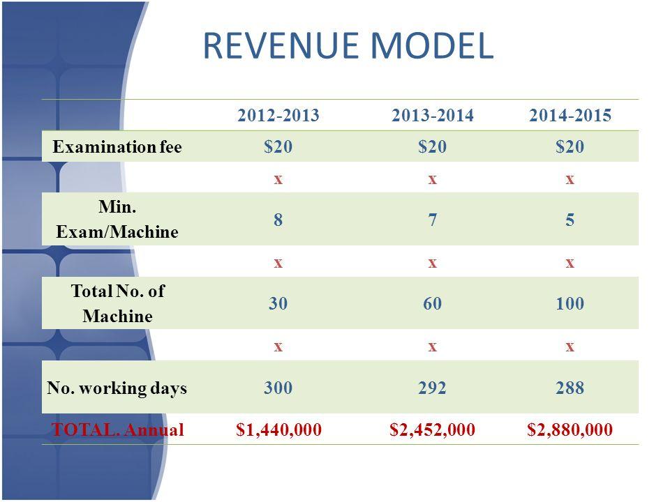 REVENUE MODEL 2012-20132013-20142014-2015 Examination fee$20 xxx Min. Exam/Machine 875 xxx Total No. of Machine 3060100 xxx No. working days300292288
