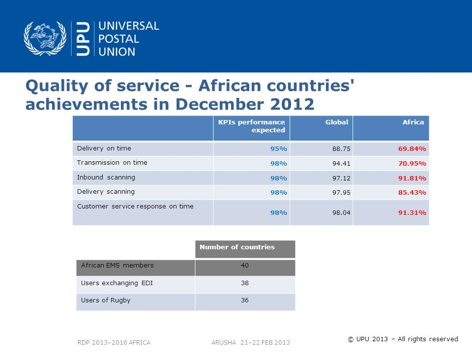 © UPU 2012 – Tous droits réservés © UPU 2013 – All rights reserved RDP 2013–2016 AFRICA ARUSHA 21–22 FEB 2013 KPIs performance expected GlobalAfrica Delivery on time 95%88.7569.84% Transmission on time 98%94.4170.95% Inbound scanning 98%97.1291.81% Delivery scanning 98%97.9585.43% Customer service response on time 98%98.0491.31% Quality of service - African countries achievements in December 2012 Number of countries African EMS members40 Users exchanging EDI38 Users of Rugby36