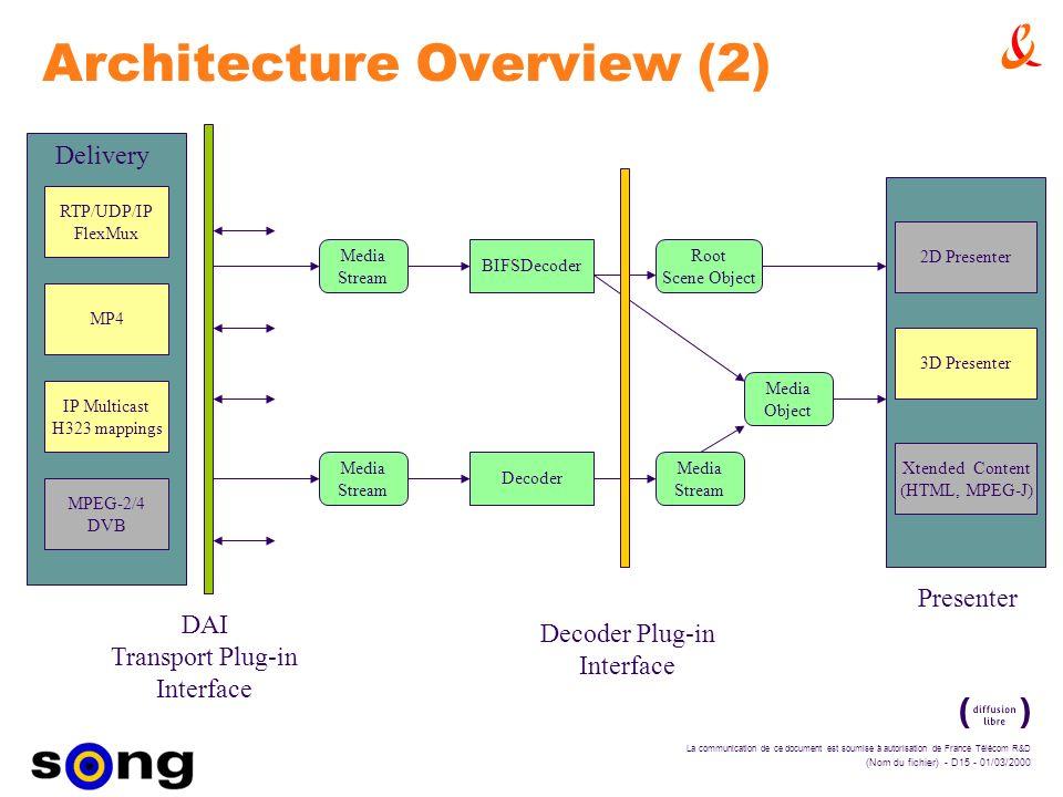 La communication de ce document est soumise à autorisation de France Télécom R&D (Nom du fichier) - D15 - 01/03/2000 Architecture Overview (2) RTP/UDP/IP FlexMux Delivery MPEG-2/4 DVB MP4 Media Stream DAI Transport Plug-in Interface Media Stream Decoder Media Object Media Stream Root Scene Object BIFSDecoder Presenter 2D Presenter 3D Presenter Xtended Content (HTML, MPEG-J) Decoder Plug-in Interface IP Multicast H323 mappings