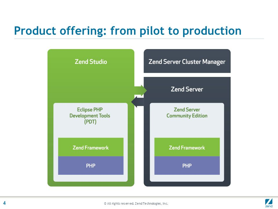 © All rights reserved. Zend Technologies, Inc. 4 Product offering: from pilot to production