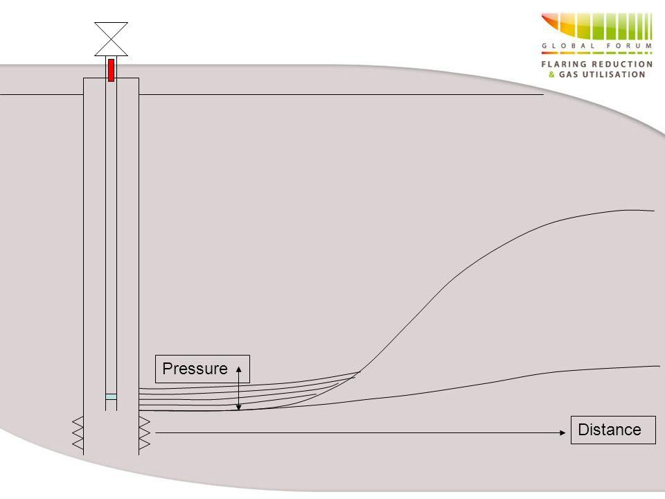 Distance Pressure