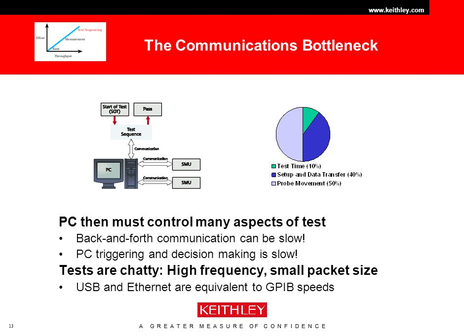 A G R E A T E R M E A S U R E O F C O N F I D E N C E www.keithley.com 13 A G R E A T E R M E A S U R E O F C O N F I D E N C E www.keithley.com 13 The Communications Bottleneck PC then must control many aspects of test Back-and-forth communication can be slow.