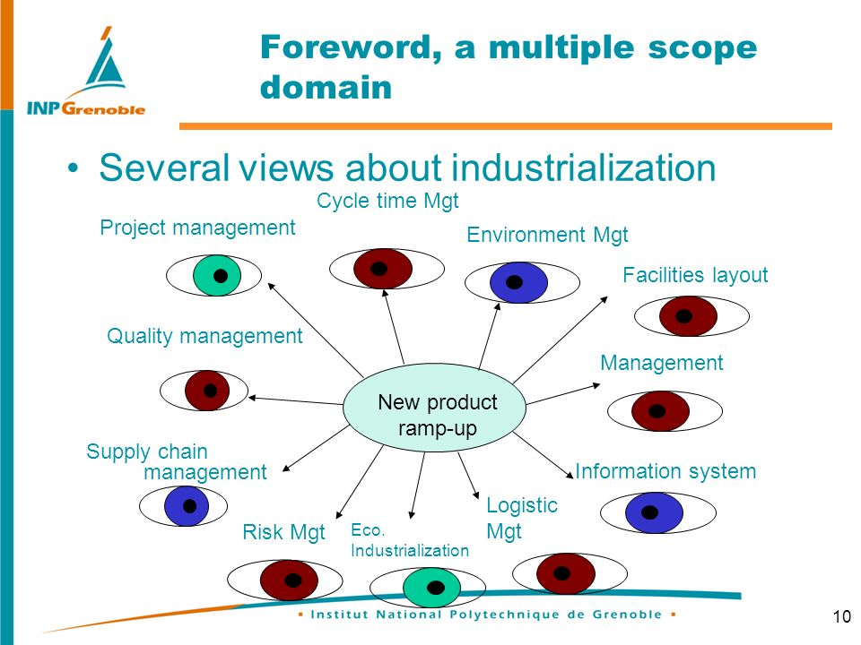 10 Foreword, a multiple scope domain Several views about industrialization New product ramp-up Project management Quality management Supply chain management Logistic Mgt Information system Management Facilities layout Environment Mgt Cycle time Mgt Risk Mgt Eco.