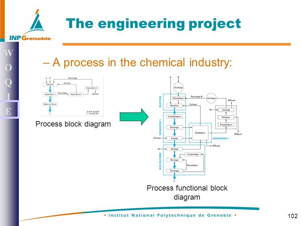 102 –A process in the chemical industry: WOQIEWOQIE The engineering project Process block diagram Process functional block diagram
