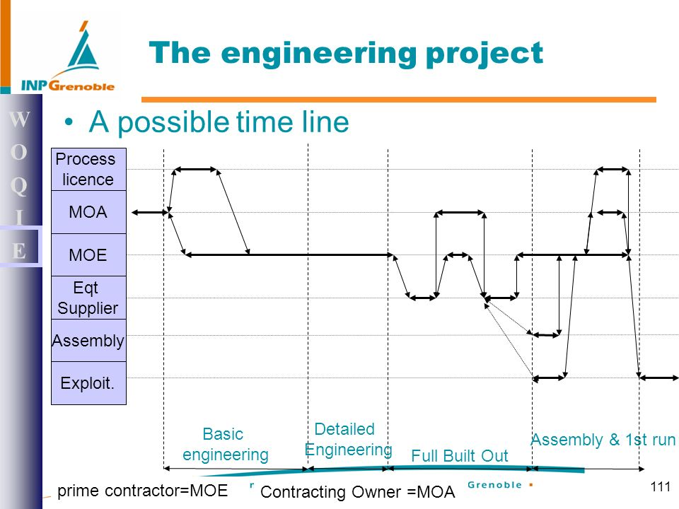 111 A possible time line WOQIEWOQIE The engineering project Process licence MOA MOE Eqt Supplier Assembly Exploit.