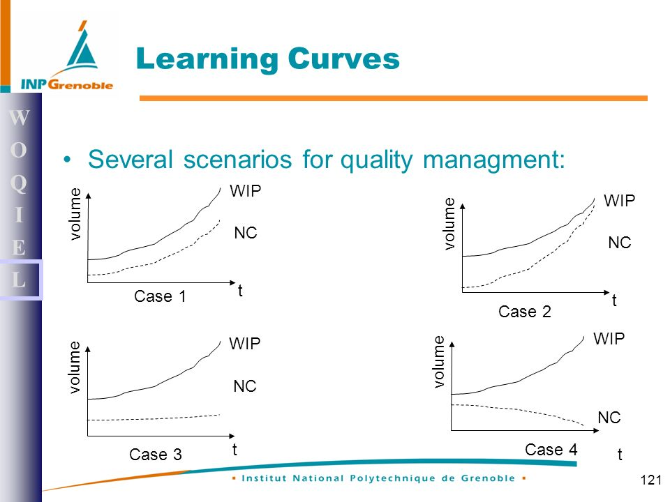 121 Learning Curves Several scenarios for quality managment: WOQIELWOQIEL WIP NC t volume WIP NC t volume WIP NC t volume WIP NC t volume Case 1 Case 2 Case 3 Case 4