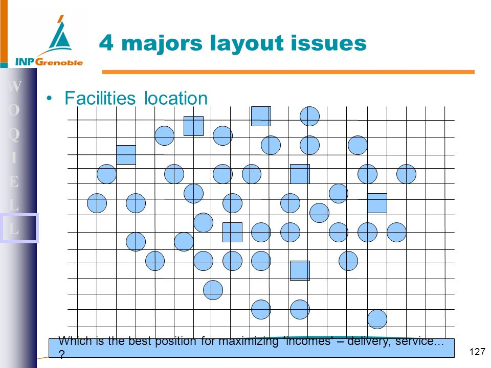 127 4 majors layout issues Facilities location WOQIELLWOQIELL Which is the best position for maximizing incomes – delivery, service...