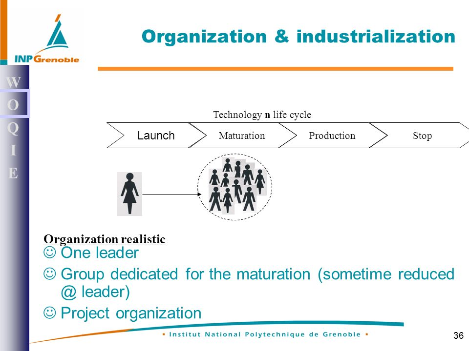 36 Organization & industrialization WOQIEWOQIE One leader Group dedicated for the maturation (sometime reduced @ leader) Project organization Launch MaturationProductionStop Technology n life cycle Organization realistic