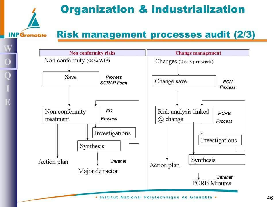46 WOQIEWOQIE Risk management processes audit (2/3) Organization & industrialization