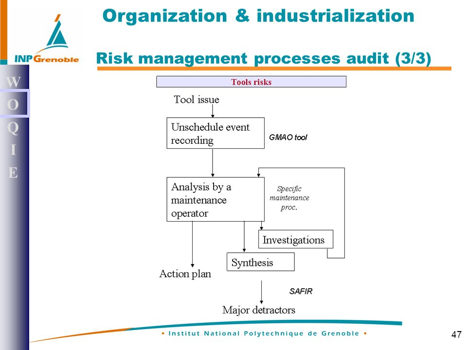 47 WOQIEWOQIE Risk management processes audit (3/3) Organization & industrialization
