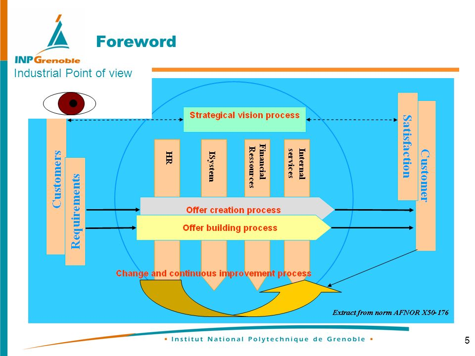 5 Foreword Industrial Point of view